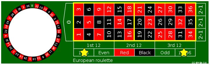 รูเล็ตออนไลน์ Roulette LuckyNiki - รูปแบบที่ 4