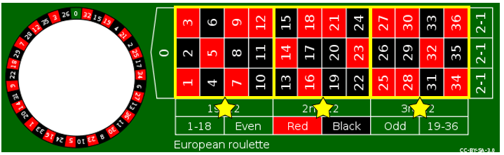 รูเล็ตออนไลน์ Roulette LuckyNiki - รูปแบบที่ 5
