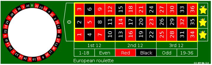 รูเล็ตออนไลน์ Roulette LuckyNiki - รูปแบบที่ 6